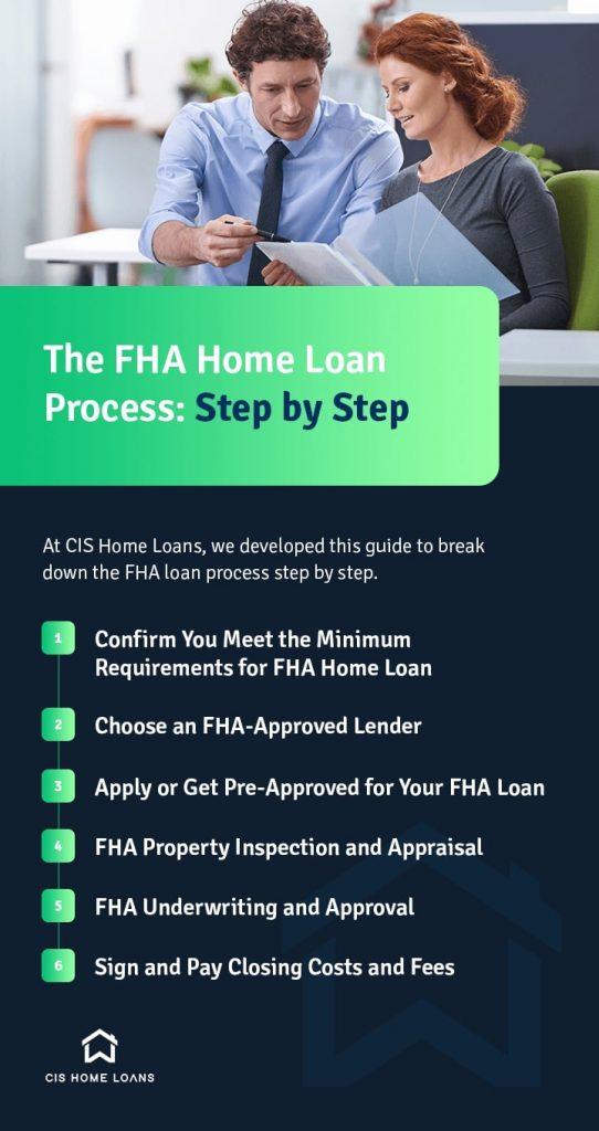 list of FHA Home Loan steps