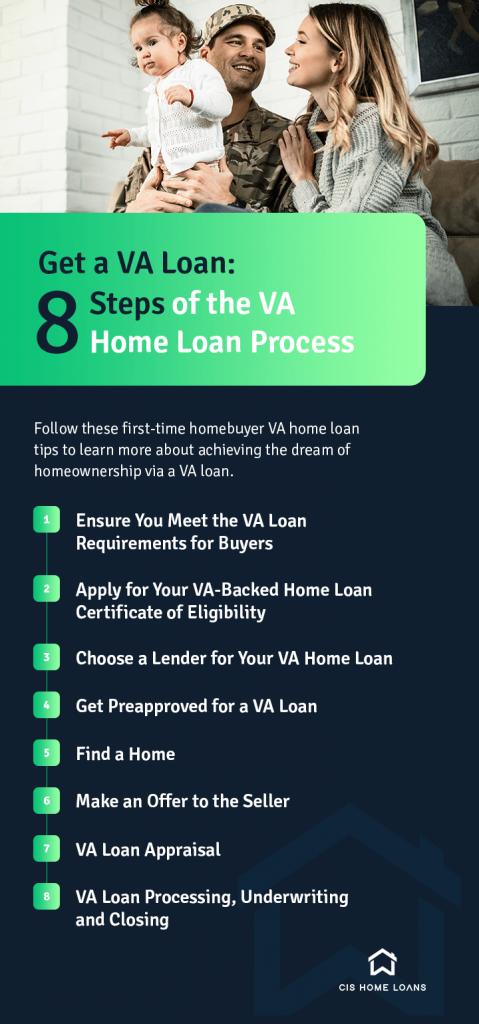 steps in VA home loan process