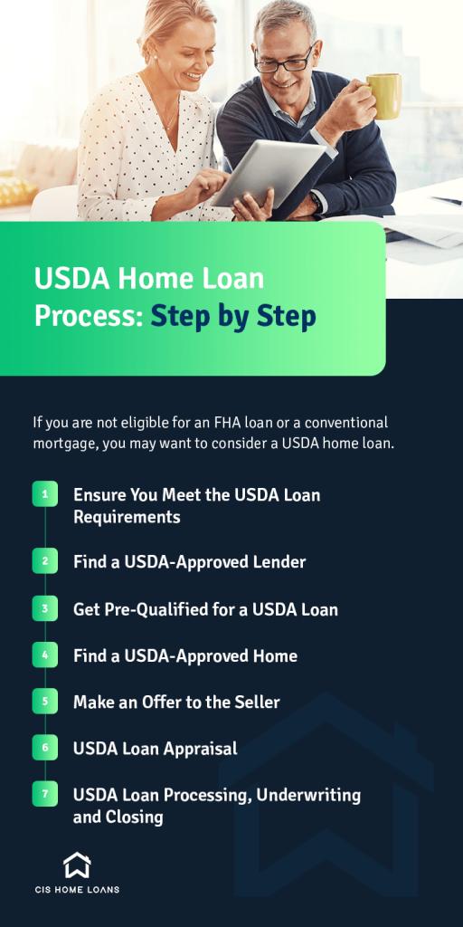 steps in USDA home loan process